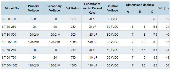 Epoxy Cast Isolation Transformers List.PNG